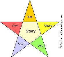 How to write an a star english essay